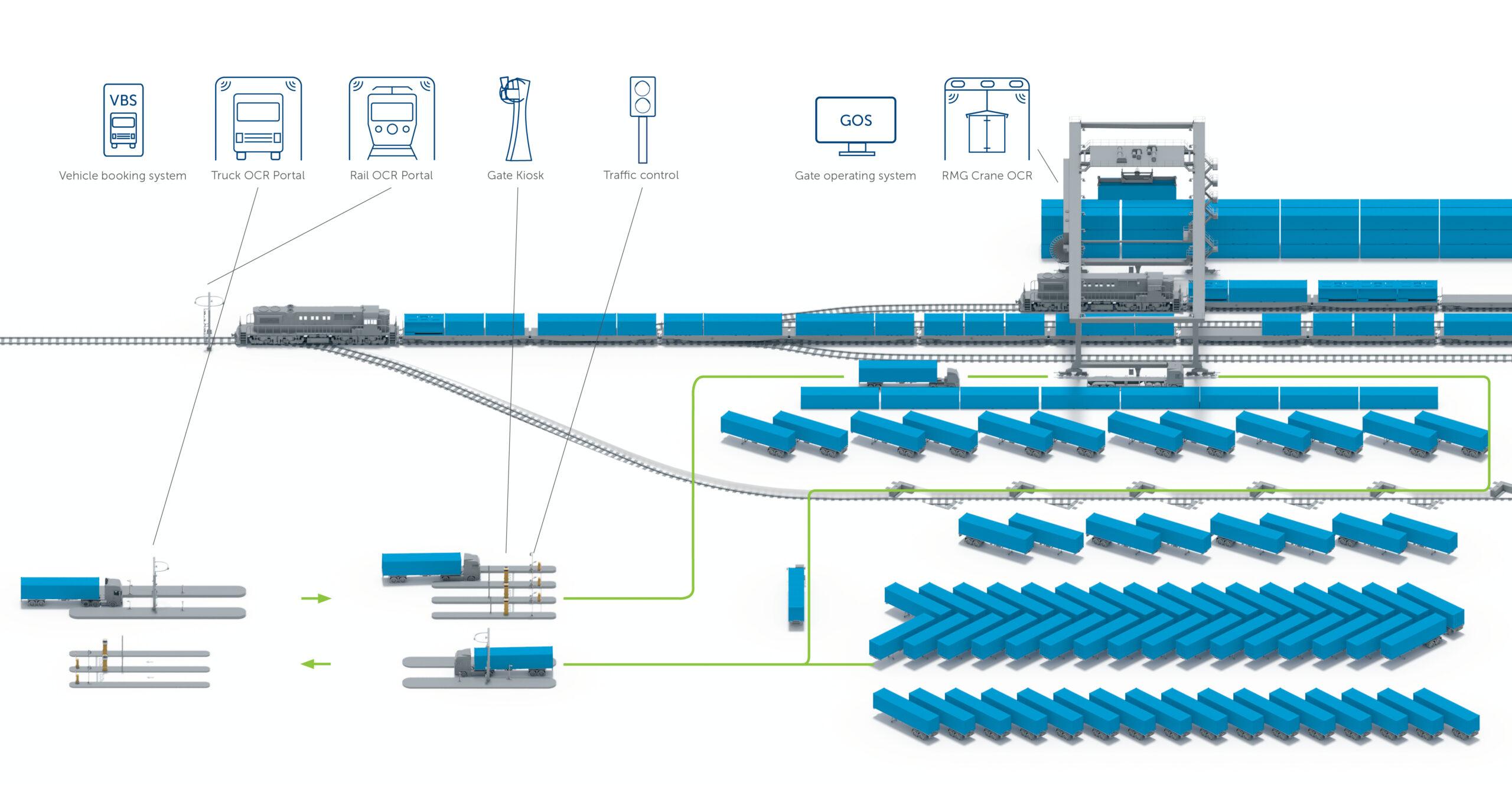 Intermodal automation